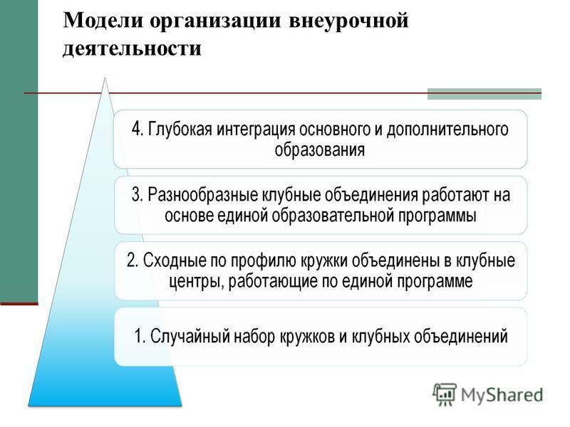 Модели организации внеурочной деятельности