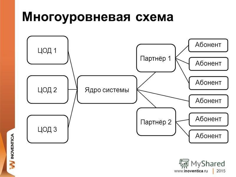 www.inoventica.ru 2015 Многоуровневая схема Ядро системы ЦОД 1 ЦОД 2 ЦОД 3 Партнёр 1 Партнёр 2 Абонент