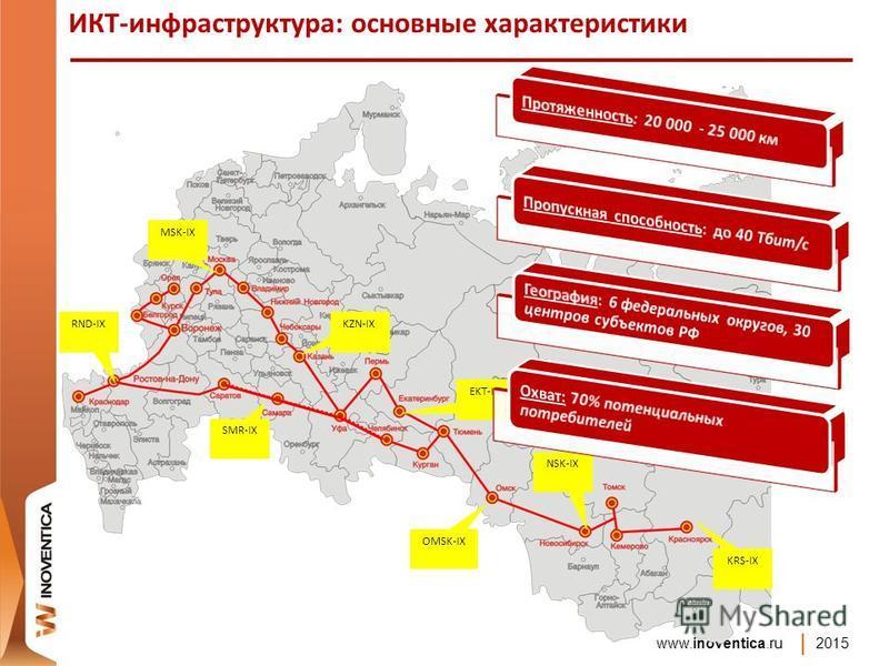 www.inoventica.ru 2015 MSK-IX KZN-IX RND-IX NSK-IX EKT-IX OMSK-IX SMR-IX KRS-IX ИКТ-инфраструктура: основные характеристики