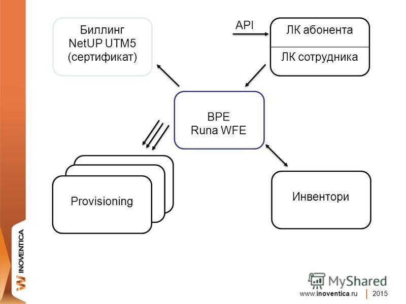 www.inoventica.ru 2015 BPE Runa WFE ЛК абонента ЛК сотрудника Инвентори Биллинг NetUP UTM5 (сертификат) Provisioning API