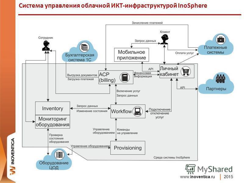 www.inoventica.ru 2015 Система управления облачной ИКТ-инфраструктурой InoSphere