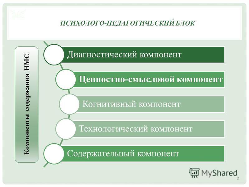 11 ПСИХОЛОГО - ПЕДАГОГИЧЕСКИЙ БЛОК Диагностический компонент Ценностно-смысловой компонент Когнитивный компонент Технологический компонент Содержательный компонент Компоненты содержания НМС