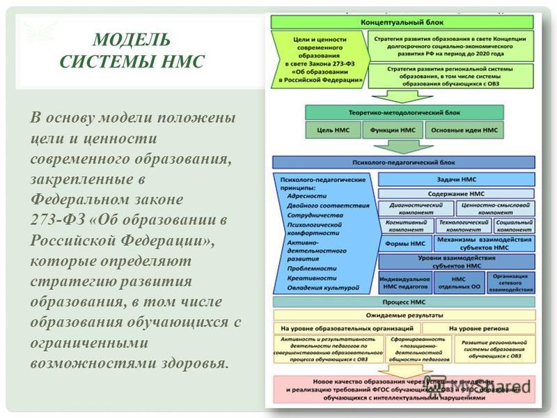 В основу модели положены цели и ценности современного образования, закрепленные в Федеральном законе 273- ФЗ « Об образовании в Российской Федерации », которые определяют стратегию развития образования, в том числе образования обучающихся с ограничен