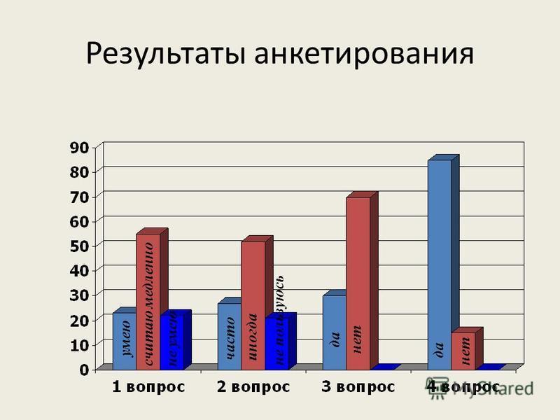 Результаты анкетирования умею считаю медленно не умею часто иногда не пользуюсь да нет да нет