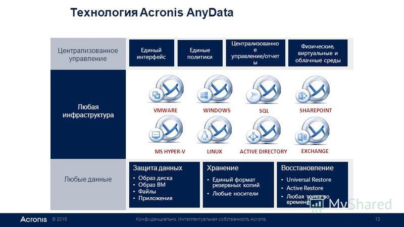 © 2015Конфиденциально. Интеллектуальная собственность Acronis.13 Технология Acronis AnyData Централизованное управление Единый интерфейс Единые политики Централизованно е управление/отчет ы Физические, виртуальные и облачные среды Любые данные Защита
