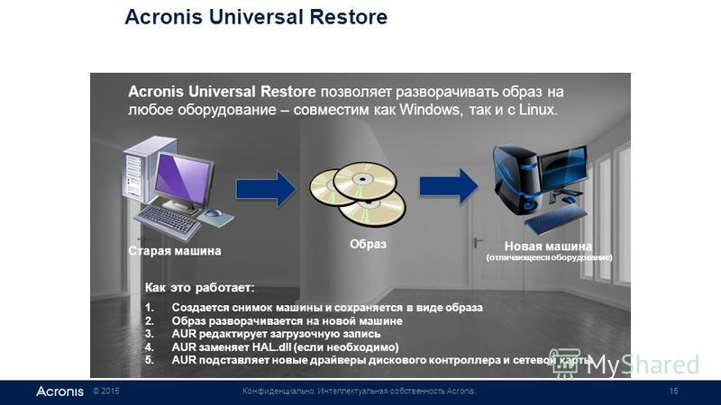 © 2015Конфиденциально. Интеллектуальная собственность Acronis.15 Acronis Universal Restore Acronis Universal Restore позволяет разворачивать образ на любое оборудование – совместим как Windows, так и с Linux. Как это работает: 1. Создается снимок маш
