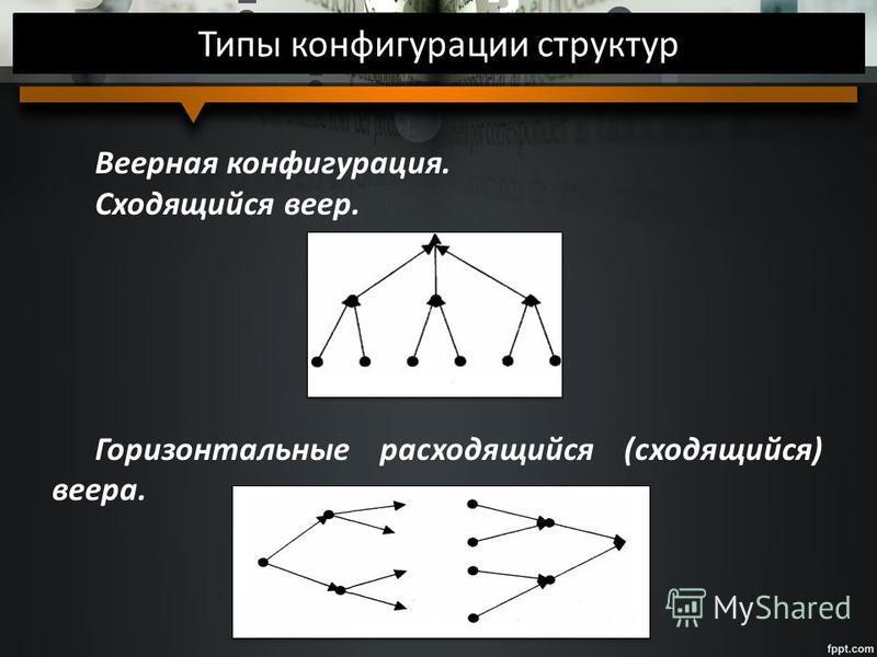 Типы конфигурации структур Веерная конфигурация. Сходящийся веер. Горизонтальные расходящийся (сходящийся) веера.