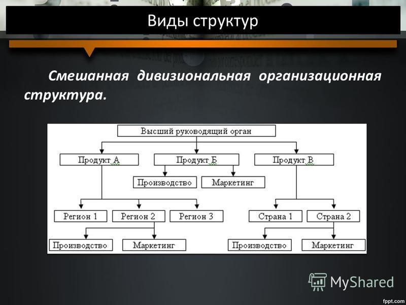 Виды структур Смешанная дивизиональная организационная структура.