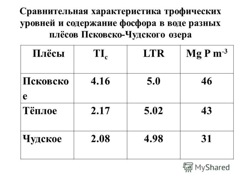 Сравнительная характеристика трофических уровней и содержание фосфора в воде разных плёсов Псковско-Чудского озера ПлёсыTI c LTRMg P m -3 Псковско е 4.165.046 Тёплое 2.175.0243 Чудское 2.084.9831