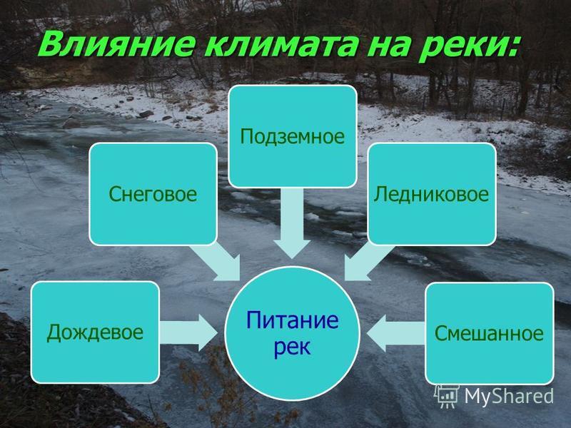 Влияние климата на реки: Питание рек Смешанное ЛедниковоеПодземное СнеговоеДождевое