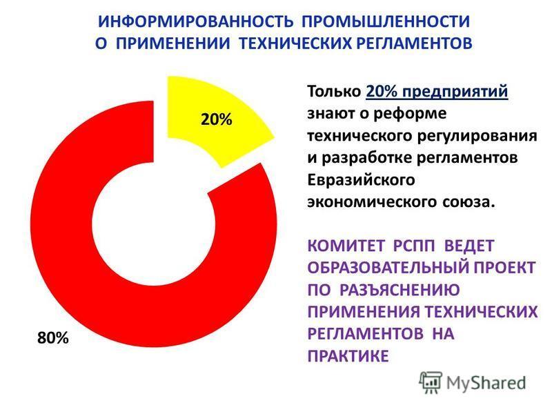 Только 20% предприятий знают о реформе технического регулирования и разработке регламентов Евразийского экономического союза. КОМИТЕТ РСПП ВЕДЕТ ОБРАЗОВАТЕЛЬНЫЙ ПРОЕКТ ПО РАЗЪЯСНЕНИЮ ПРИМЕНЕНИЯ ТЕХНИЧЕСКИХ РЕГЛАМЕНТОВ НА ПРАКТИКЕ ИНФОРМИРОВАННОСТЬ ПР