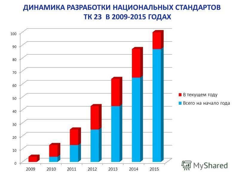 ДИНАМИКА РАЗРАБОТКИ НАЦИОНАЛЬНЫХ СТАНДАРТОВ ТК 23 В 2009-2015 ГОДАХ
