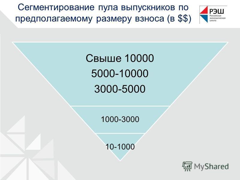 Сегментирование пула выпускников по предполагаемому размеру взноса (в $$) Свыше 10000 5000-10000 3000-5000 1000-3000 10-1000