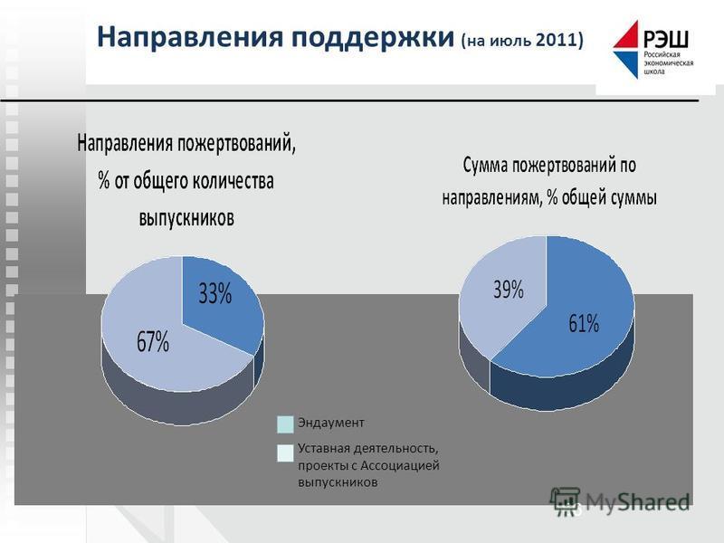 66 Направления поддержки (на июль 2011) Эндаумент Уставная деятельность, проекты с Ассоциацией выпускников