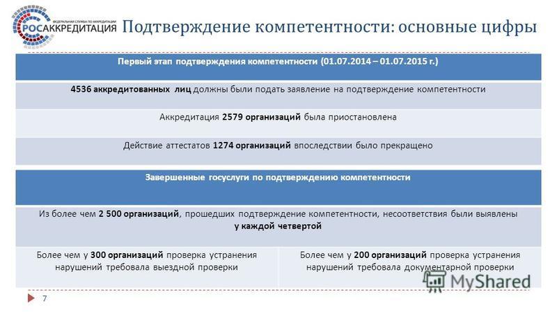 Подтверждение компетентности : основные цифры Первый этап подтверждения компетентности (01.07.2014 – 01.07.2015 г.) 4536 аккредитованных лиц должны были подать заявление на подтверждение компетентности Аккредитация 2579 организаций была приостановлен