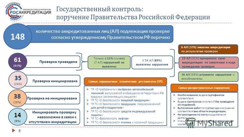 8 Государственный контроль : поручение Правительства Российской Федерации количество аккредитованных лиц ( АЛ ) подлежащих проверке согласно утвержденному Правительством РФ перечню 148 Проверка проведена 61 (41%) Проверка инициирована 35 (24%) Провер