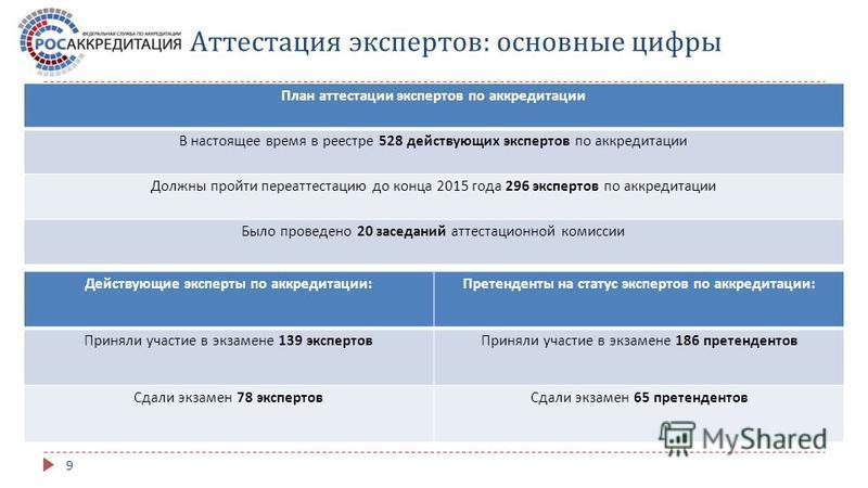 Аттестация экспертов : основные цифры План аттестации экспертов по аккредитации В настоящее время в реестре 528 действующих экспертов по аккредитации Должны пройти переаттестацию до конца 2015 года 296 экспертов по аккредитации Было проведено 20 засе