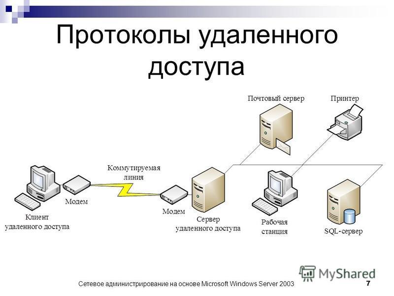 Сетевое администрирование на основе Microsoft Windows Server 2003 7 Протоколы удаленного доступа