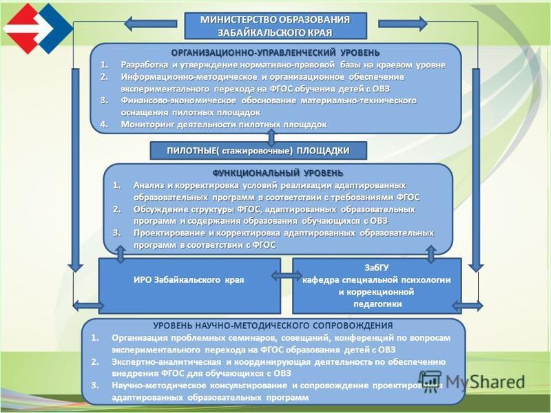 МИНИСТЕРСТВО ОБРАЗОВАНИЯ ЗАБАЙКАЛЬСКОГО КРАЯ ОРГАНИЗАЦИОННО-УПРАВЛЕНЧЕСКИЙ УРОВЕНЬ 1. Разработка и утверждение нормативно-правовой базы на краевом уровне 2.Информационно-методическое и организационное обеспечение экспериментального перехода на ФГОС о