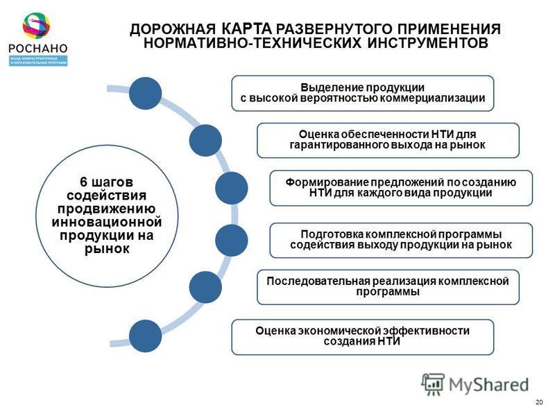 6 шагов содействия продвижению инновационной продукции на рынок 20 ДОРОЖНАЯ КАРТА РАЗВЕРНУТОГО ПРИМЕНЕНИЯ НОРМАТИВНО-ТЕХНИЧЕСКИХ ИНСТРУМЕНТОВ Выделение продукции с высокой вероятностью коммерциализации Оценка обеспеченности НТИ для гарантированного в