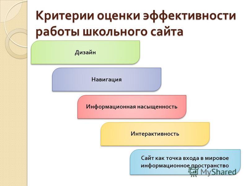 Критерии оценки эффективности работы школьного сайта Дизайн Сайт как точка входа в мировое информационное пространство Интерактивность Навигация Информационная насыщенность