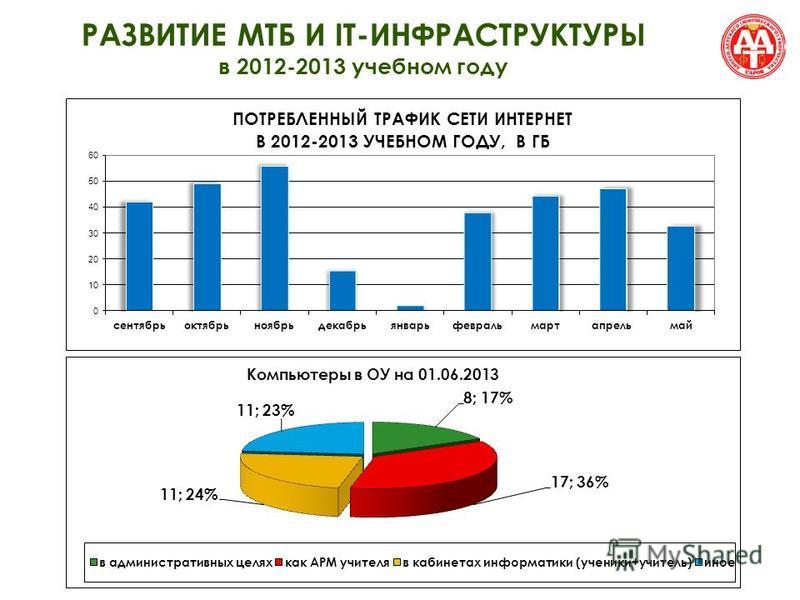 РАЗВИТИЕ МТБ И IT-ИНФРАСТРУКТУРЫ в 2012-2013 учебном году