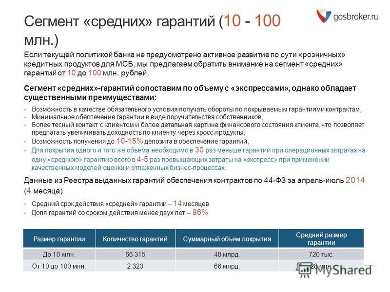 Сегмент «средних» гарантий ( 10 - 100 млн.) Если текущей политикой банка не предусмотрено активное развитие по сути «розничных» кредитных продуктов для МСБ, мы предлагаем обратить внимание на сегмент «средних» гарантий от 10 до 100 млн. рублей. Сегме