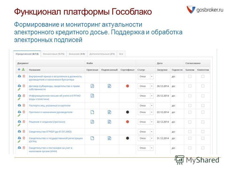 Функционал платформы Гособлако Формирование и мониторинг актуальности электронного кредитного досье. Поддержка и обработка электронных подписей