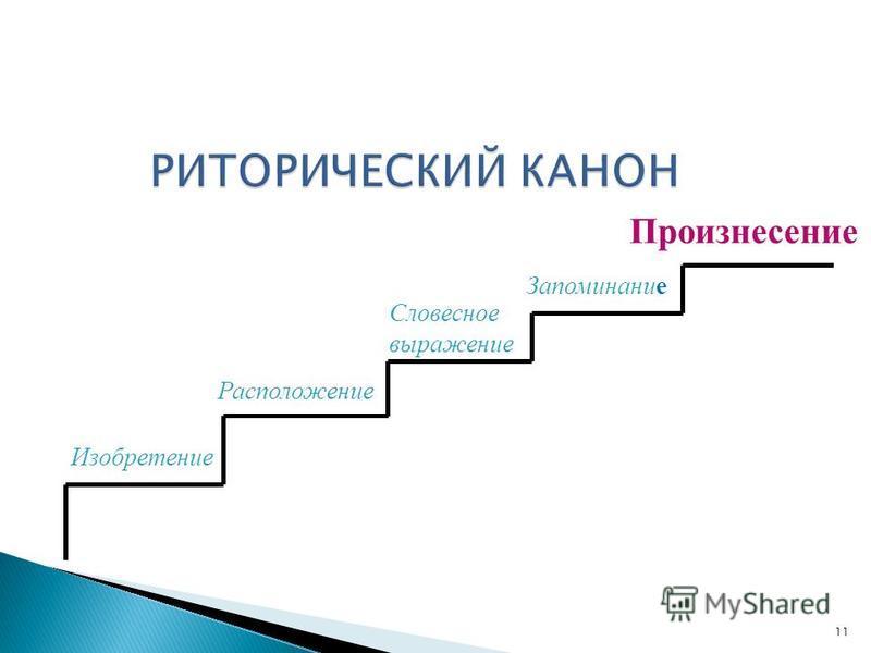 Изобретение Расположение Словесное выражение Запоминание Произнесение 11