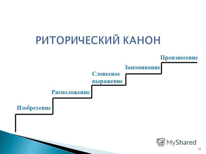 Изобретение Расположение Словесное выражение Запоминание Произнесение 12