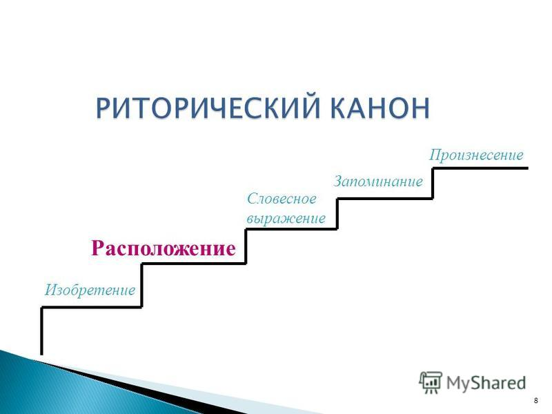Изобретение Расположение Словесное выражение Запоминание Произнесение 8