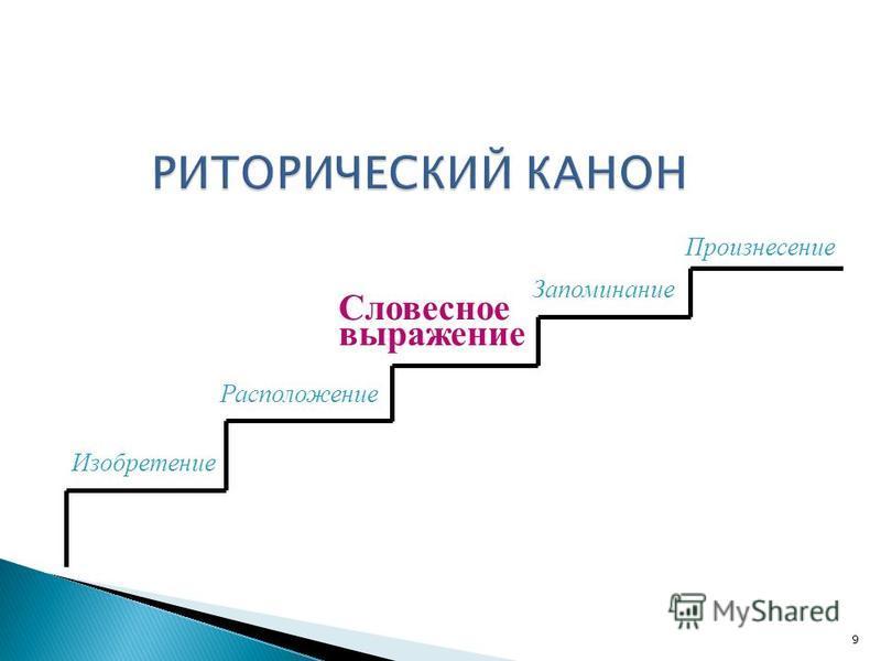 Изобретение Расположение Словесное выражение Запоминание Произнесение 9