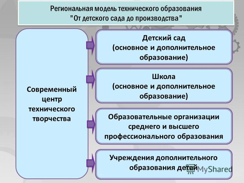 Региональная модель технического образования