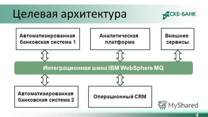 4 Целевая архитектура Интеграционная шина IBM WebSphere MQ Автоматизированная банковская система 1 Аналитическая платформа Внешние сервисы Автоматизированная банковская система 2 Операционный CRM
