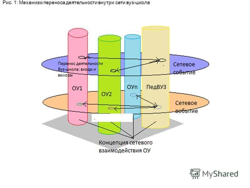 Рис. 1: Механизм переноса деятельности внутри сети вуз-школа.