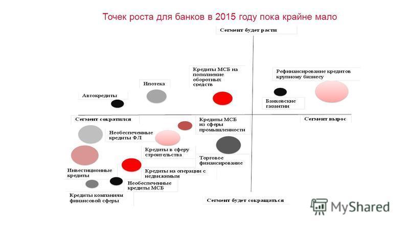 Точек роста для банков в 2015 году пока крайне мало