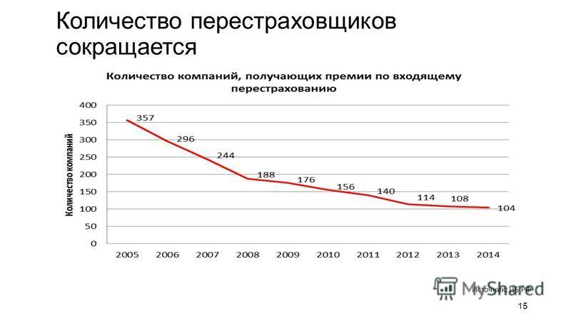 Количество перестраховщиков сокращается 15 Источник: ЦБ РФ