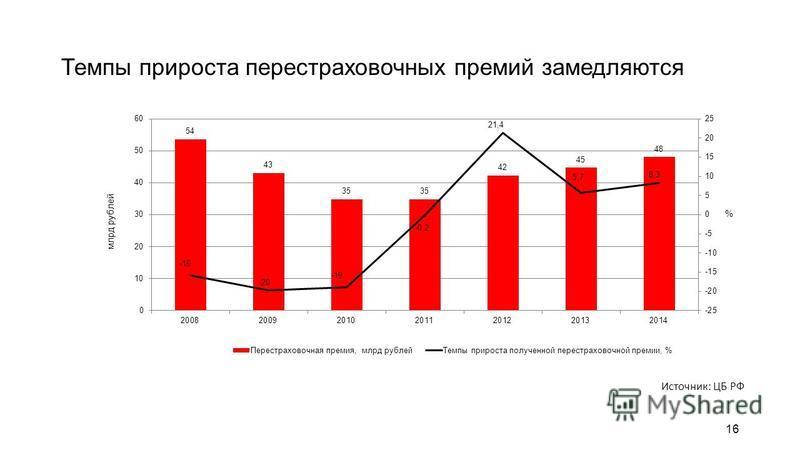 16 Темпы прироста перестраховочных премий замедляются Источник: ЦБ РФ