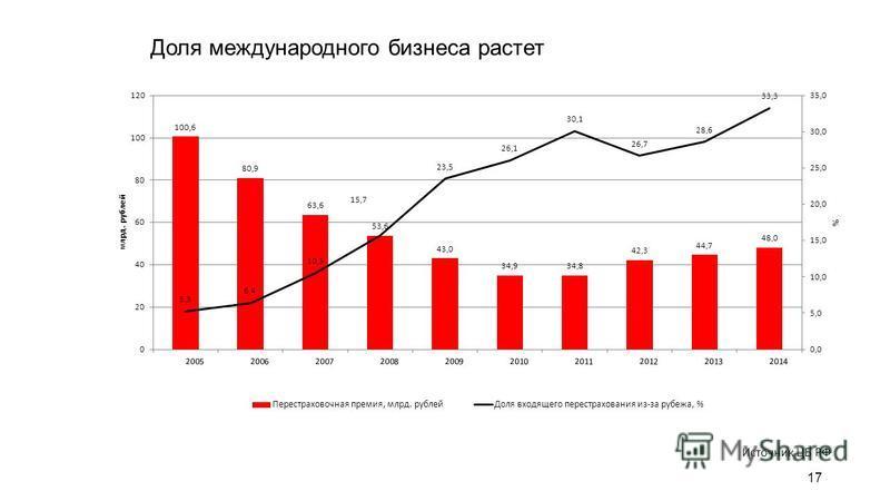 Доля международного бизнеса растет 17 Источник ЦБ РФ
