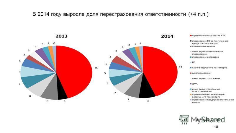 В 2014 году выросла доля перестрахования ответственности (+4 п.п.) 18 Источник: ЦБ РФ