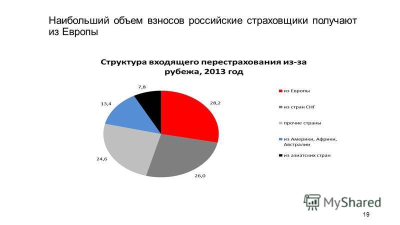 Наибольший объем взносов российские страховщики получают из Европы 19