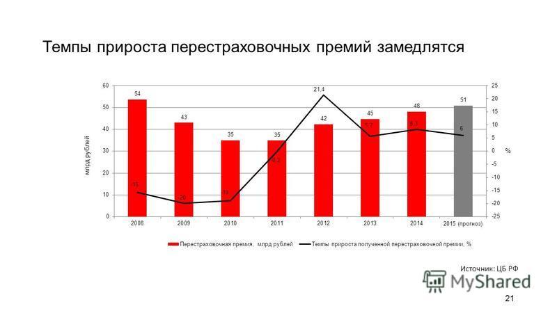 21 Темпы прироста перестраховочных премий замедлятся Источник: ЦБ РФ