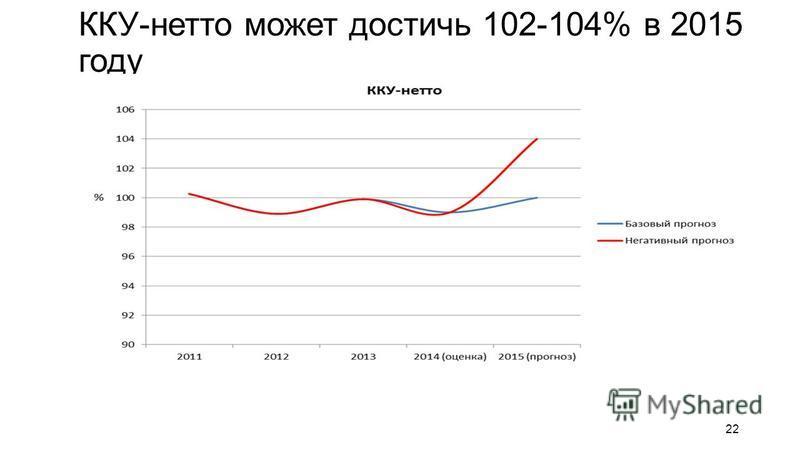 ККУ-нетто может достичь 102-104% в 2015 году 22