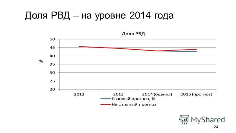 Доля РВД – на уровне 2014 года 23