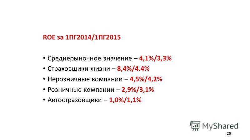 25 ROE за 1ПГ2014/1ПГ2015 Среднерыночное значение – 4,1%/3,3% Страховщики жизни – 8,4%/4.4% Нерозничные компании – 4,5%/4,2% Розничные компании – 2,9%/3,1% Автостраховщики – 1,0%/1,1%