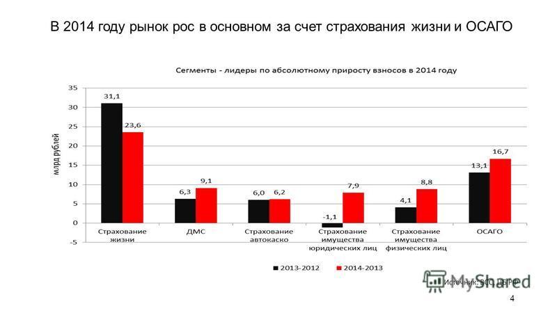 В 2014 году рынок рос в основном за счет страхования жизни и ОСАГО 4 Источник: ВСС, ЦБ РФ