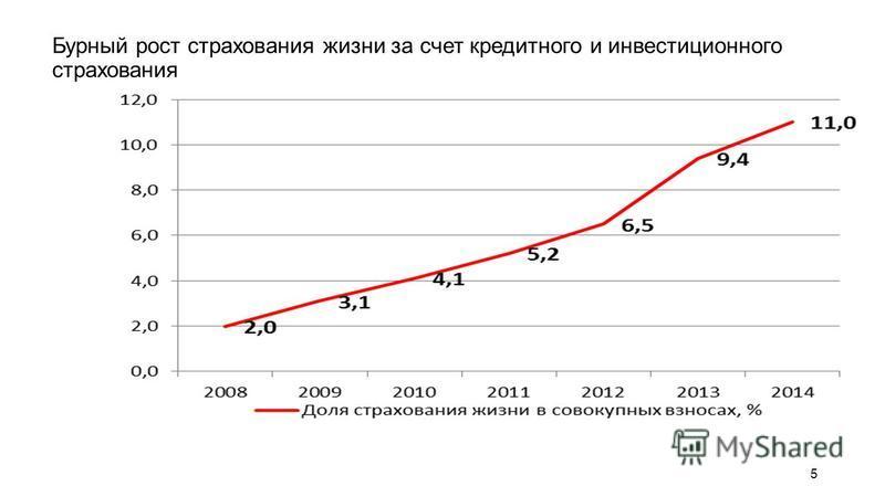 Бурный рост страхования жизни за счет кредитного и инвестиционного страхования 5