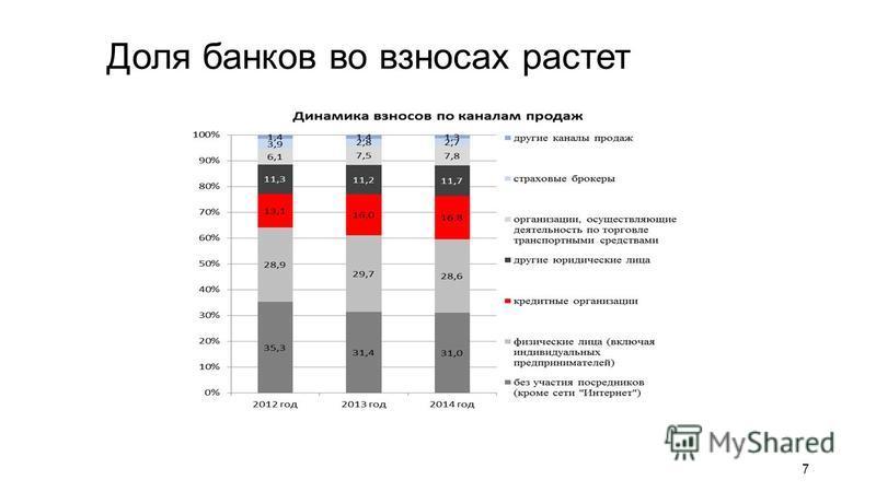 Доля банков во взносах растет 7