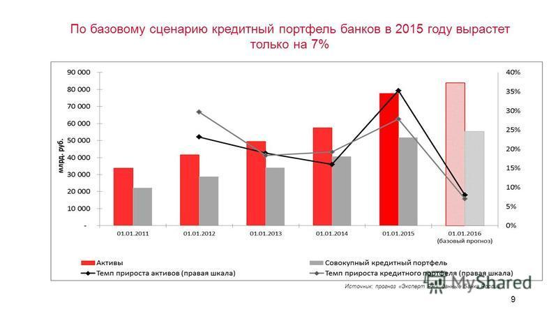 9 По базовому сценарию кредитный портфель банков в 2015 году вырастет только на 7% Источник: прогноз «Эксперт РА», данные Банка России