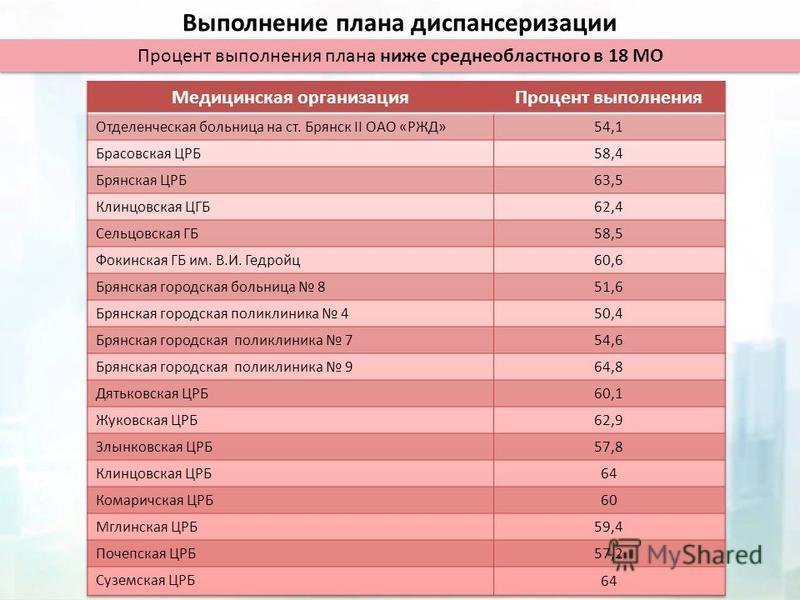 Выполнение плана диспансеризации Процент выполнения плана ниже средне областного в 18 МО